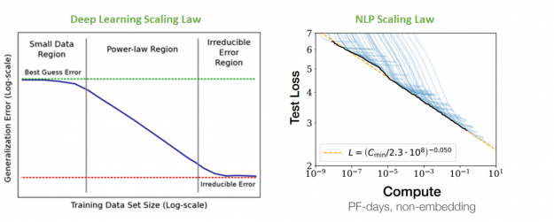 Deep Learning Scaling is predictable empirically, and data shows that even with very large models we are not seeing any evidence of getting close to the irreducible error region.