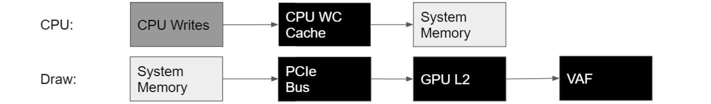 The CPU writes to System Memory through the CPU Write-Combining Cache. The VAF unit fetches data from System Memory via the PCIe Bus and the GPU L2 Cache.