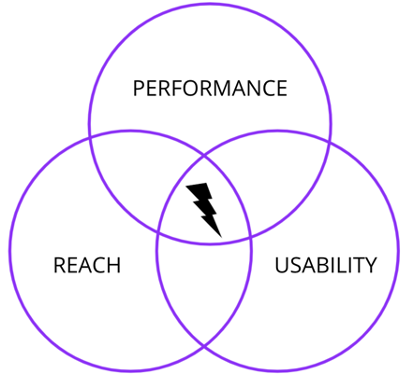 Venn diagram showing intersections of Performance, Reach, and Usability, highlighting the intersection of all three.