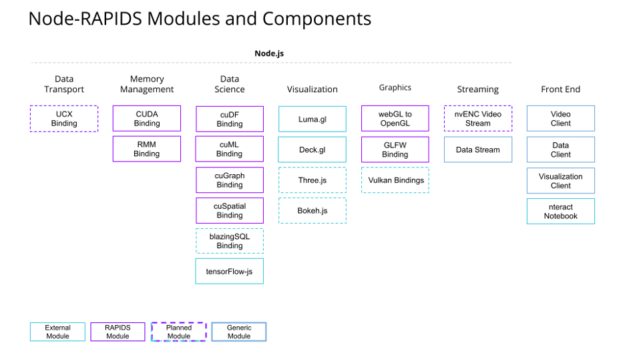 Notional diagram of node-rapids module structure, showing components for memory management (cuda, rmm), data science  (cudf, cuml, cugraph, cuspatial), graphics, streaming, and front end.