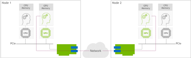 Two GPU nodes communicate over the networking using GPUDirect RDMA t technology, that allows GPU on Node1 read/write data from/to the GPU memory of Node B, while bypassing the CPU devices