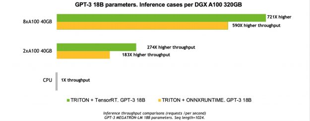 Chart shows inference on DGX A100 using Triton + TensorRT of GPT-3 18B showing significantly higher throughput vs without TensorRT
