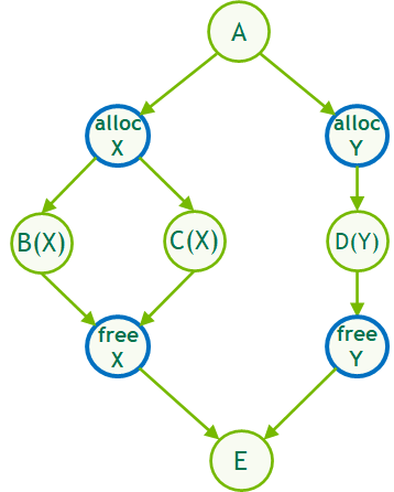 Figure showing the new Memalloc and MemFree graph nodes in a simple graph example