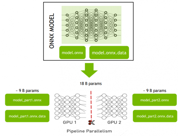 NVIDIA Triton Inference Server hosts distributed models, ONNX Graph Surgeon can split the model into several parts so it can be deployed.