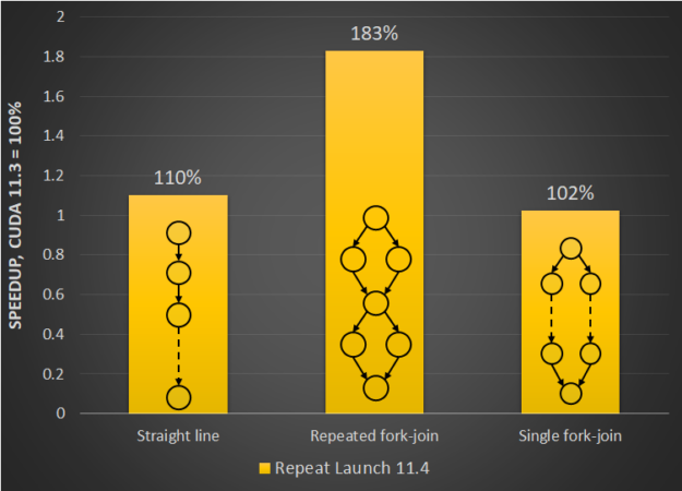 Figure showing the relative launch latency improvements in CUDA 11.4 for repeat launches of a single graph for different graph patterns against CUDA 11.3.