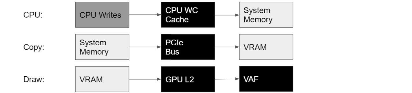 The CPU writes to System Memory through the CPU Write-Combining Cache. A DX12 Copy command then copies the data from System Memory to VRAM over the PCIe bus. Finally, the VAF unit fetches the data from VRAM through the GPU L2 cache in a Draw command.