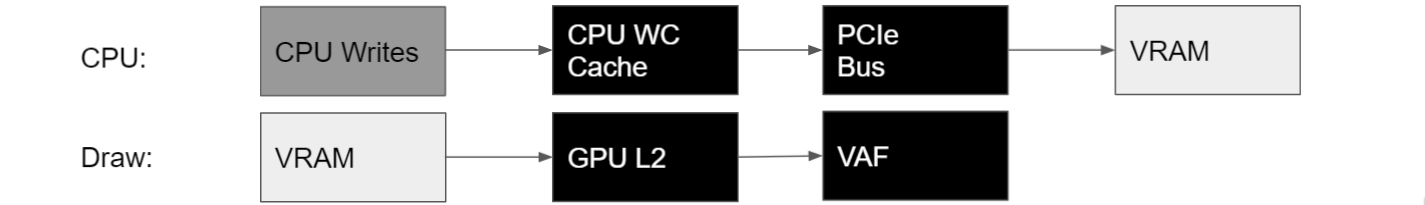 The CPU writes to CPU-Visible VRAM through the CPU WC Cache and the PCIe Bus directly. The VAF unit then fetches the data from VRAM through the GPU L2 cache.