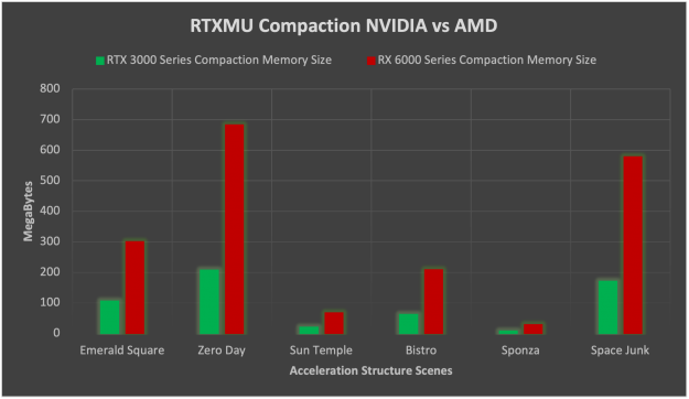 NVIDIA GPUs significantly reduce the memory size of acceleration structures compared to AMD GPUs.