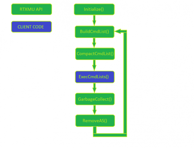 RTXMU process loop beginning with Initialize and ending with RemoveAS.