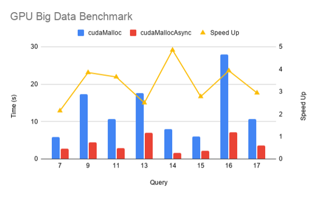 Figure showing the performance improvement using stream-ordered memory allocation API functions in the GPU big data benchmark.