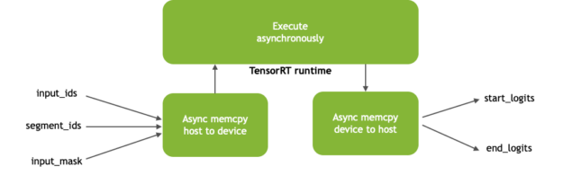 Diagram of the TensorRT Runtime execution process. Inputs are asynchronously loaded from host to device. The engine inference is executed asynchronously. The result, again asynchronously, is copied from the device to the host.