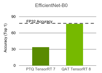 The graphs shows the comparison for Quantized EfficientNet-B0 INT8 model, for which the PTQ accuracy is almost 30%, whereas QAT accuracy is similar to FP32 model.
