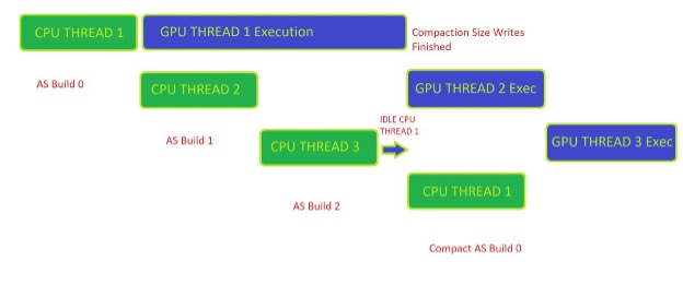 Diagram shows staggered RTXMU client code GPU execution by CPU threads.