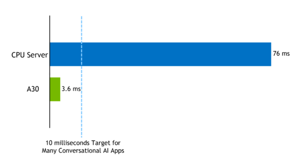 Bar chart of the compute latency in milliseconds for executing BERT-large on an NVIDIA A30 GPU with 3.6ms vs. a CPU-only server with 76ms, the GPU bar is clearly under the 10ms threshold budget for conversational AI applications.