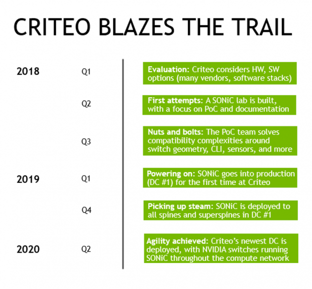 Timeline of Criteo evaluation and achievements with SONiC.
