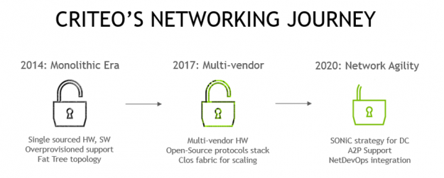 Criteo's networking journey including monolithic era, multi-vendor, and network agility.