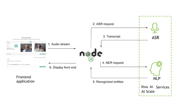 Data flow: web client sends audio to the Node.js app. The app sends an ASR request to Riva and gets a transcript. The app sends a NER request to Riva and gets entities.