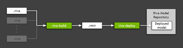 Chart shows how an exported TAO Toolkit model can be deployed for inference in the target environment using NVIDIA Riva. The process consists of two steps: riva-build, that creates intermediate, platform-agnostic representation called .rmir and riva-deploy, that deploys the model and runs the inference server.