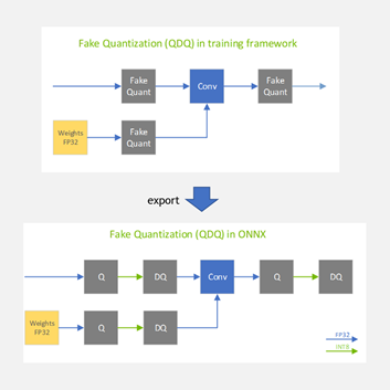 The fake quantization nodes added in the training framework which is PyTorch in this case gets converted and exported to ONNX as two separate ONNX Operators as QuantizeLinear and DequantizeLinear.