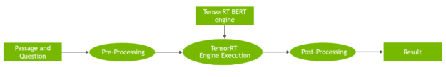 Workflow diagram on how to perform inference with TensorRT runtime engine for BERT QA task. A passage and question are fed to the preprocessing module, which is connected to the TensorRT Engine Execution that runs inference on the loaded TensorRT BERT engine. The output is post-processed obtaining the resulting text answer.
