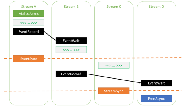Figure showing how to correctly access memory allocated using cudaMallocAsync.