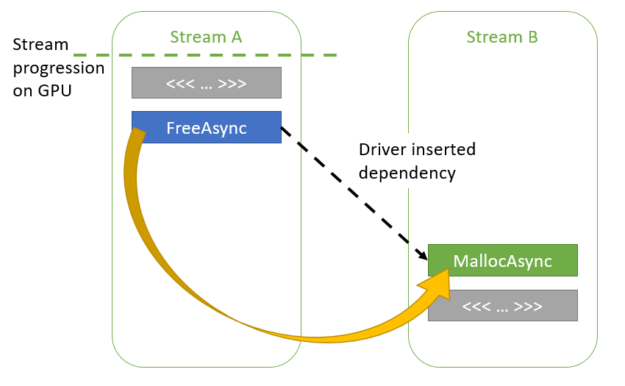 Figure showing how memory can be reused across streams through implicit dependencies added by the CUDA driver.