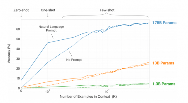 Larger models are more efficient at learning and lead to better features