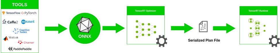 Diagram of multiple tools sending input to ONNX, to the TensorRT Optimizer, which outputs a serialized plan file for use in the TensorRT Runtime.