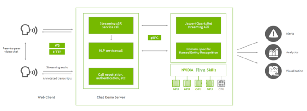 Block diagram: web client streams audio to the server. Chat demo server connects to NVIDIA Riva over gRPC. Riva provides speech recognition and named entity recognition.