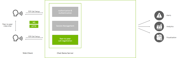 Block diagram: web client holds a peer-to-peer video chat and a chat demo server negotiates the call connection