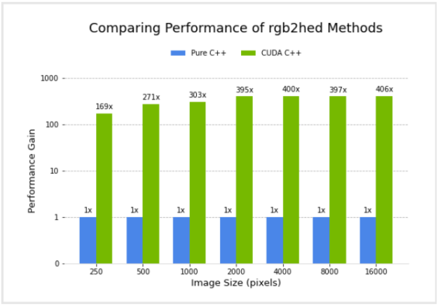 The CuPy implementation shows a significant performance boost over the NumPy implementation. For an image of size 4000 pixels, the CuPy implementation shows a 88x performance gain.