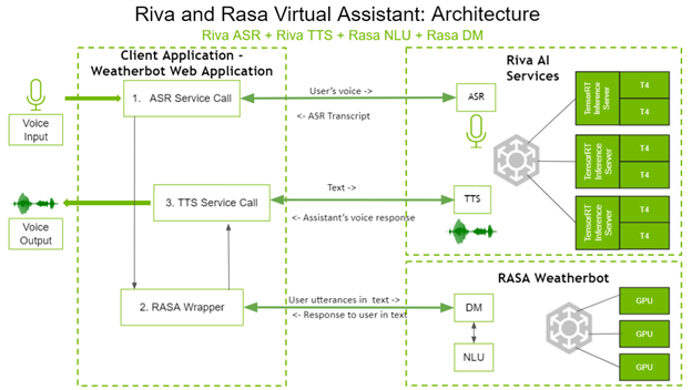 Workflow diagram covers the Riva and Rasa interactions starting with user utterances to text responses.