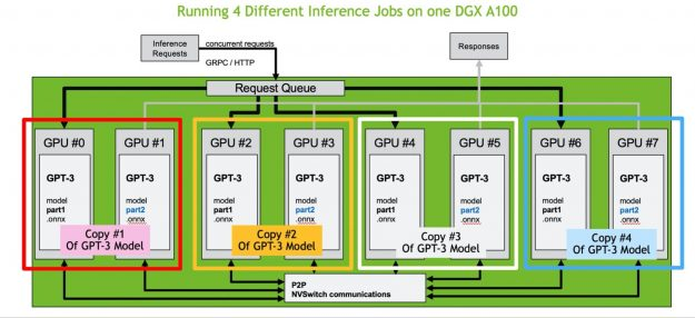 Triton Inference Server can serve models that exceed the memory capacity of a single GPU and take advantage of NVLINK technology in DGX A100 to exchange partial computation with low latency.