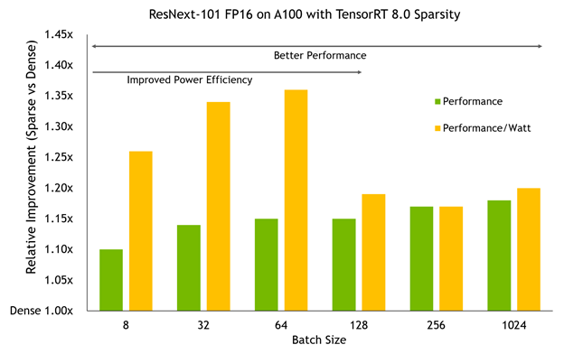 A column chart showing inference performance and performance-per-watt improvements of the sparse network compared to a dense network over a number of batch sizes on an A100 GPU running in TensorRT 8.0 in fp16 precision.