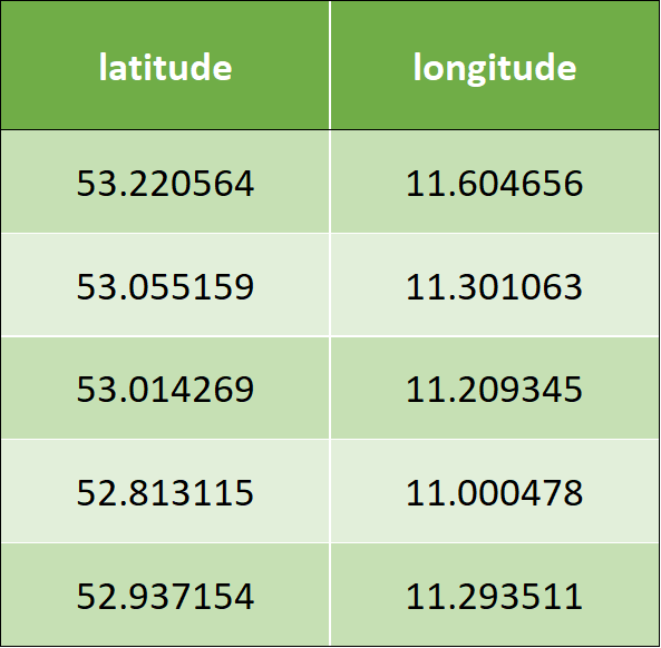 A table containing a sample of the input data. It consists of two columns: latitude and longitude.