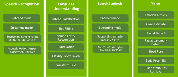 Diagram lists skills for speech recognition (batched mode, streaming mode, etc.), language understanding (intent classification, slot filling, etc.), speech synthesis (supporting sample rates 22 kHz, etc.), and vision (emotion classify, gaze estimate, etc.).