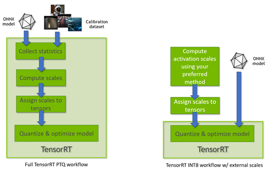 The workflow on the left shows the steps that Post Training Quantization requires, and on the right the workflow for Quantization Aware Training is shown which is much simpler.