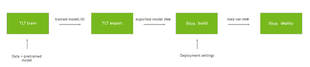 Block diagram: 1) TLT train 2) TLT export 3) Riva build 4) Riva deploy