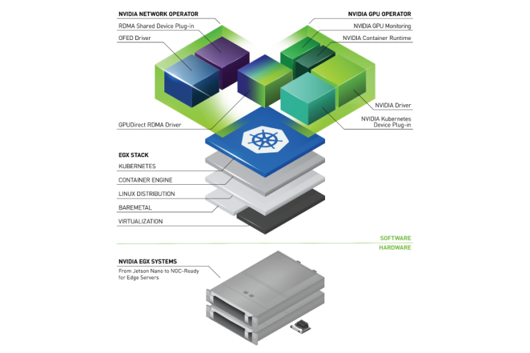 The Network Operator and GPU Operators are installed side by side on a Kubernetes node, powered by the NVIDIA EGX software stack and NVIDIA-certified server hardware platform