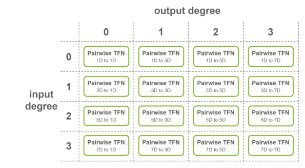 4 by 4 grid of all pairwise TFN convolutions.