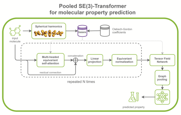 High-level block diagram of SE(3)-Transformer architecture.