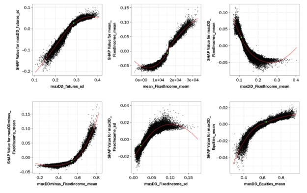 Some SHAP values as a function of feature values.