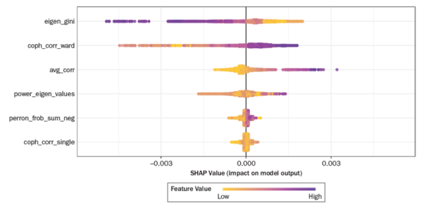 SHAP and feature values