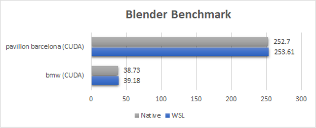 Figure showing near native performance results using the Blender benchmark test.