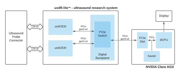 A diagram showing the connections between four pieces of hardware.  From left to right, the Ultrasound Probe Connector uses 128-ch tx/rx connections to the us4R-lite system.  Next, the us4R-lite connections over PCIe Gen3 x4 to the NVIDIA Clara AGX. Last, the NVIDIA Clara AGX uses the dGPU to output to the display.