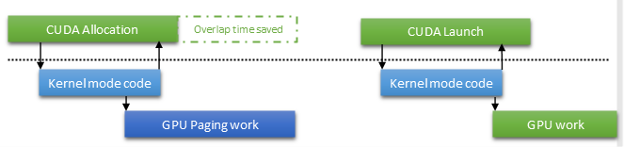 Figure showing how the CUDA driver allocates memory and how asynchronous mapping works.