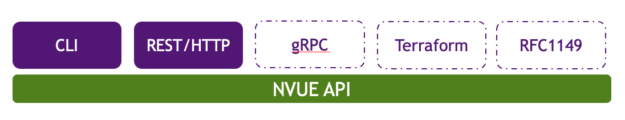 CLI, REST, gRPC, Terraform, or RFC1149 Carrier Pigeons all interface with the same NVUE API.