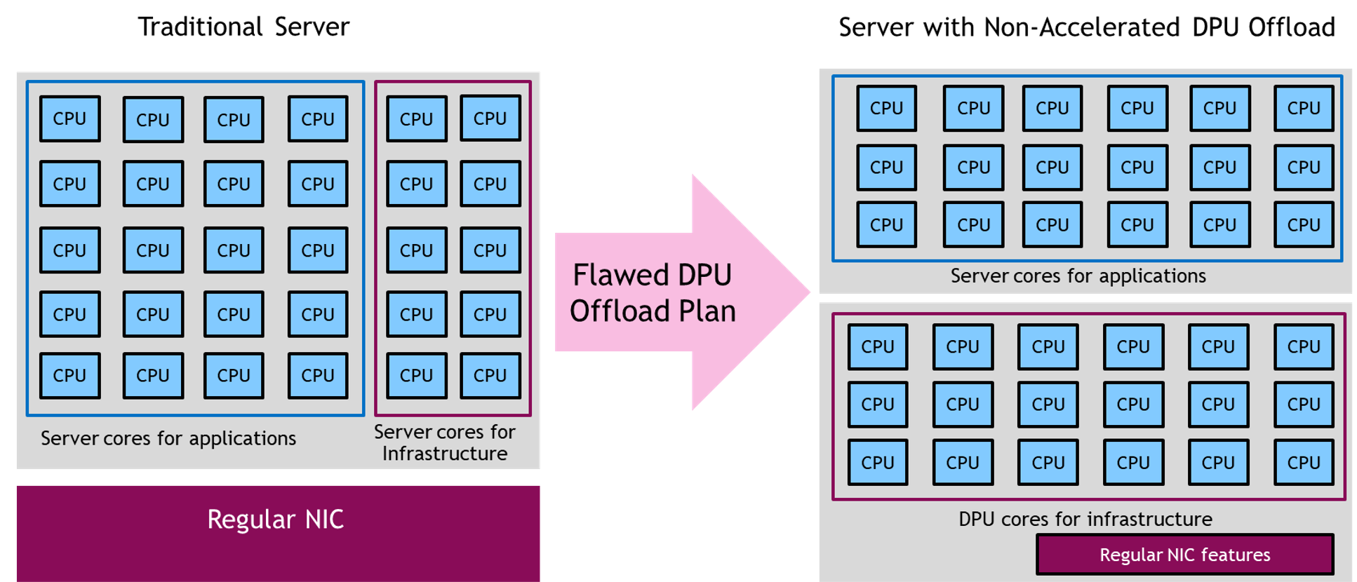 Diagram shows why naively moving application or infrastructure workloads from the server CPU to the DPU CPU without suitable hardware acceleration does not provide any benefits to performance or efficiency. It shows that such a split merely moves the CPU workload around so what previously ran on 30 CPU cores now requires 36 cores, 18 CPU cores and 18 DPU cores.
