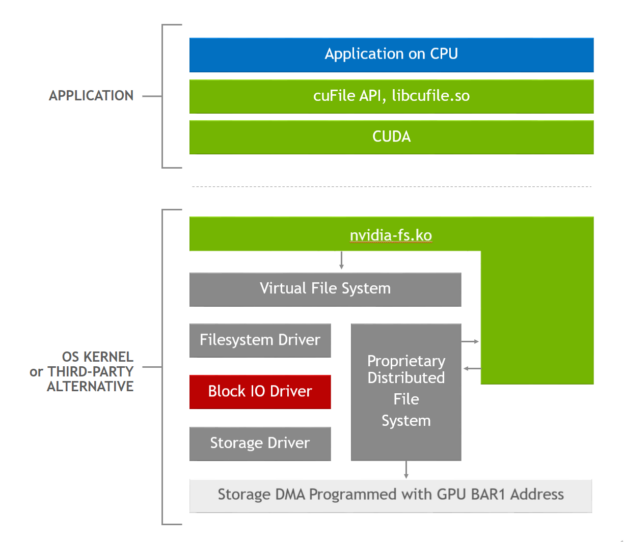 The software stack to enable GDS includes the application, cuFile user library, NVIDIA kernel driver, and standard or proprietary storage drivers.