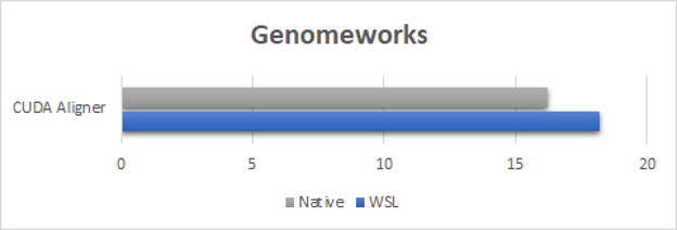 Figure showing performance results within 10% using the GenomeWorks benchmark test.